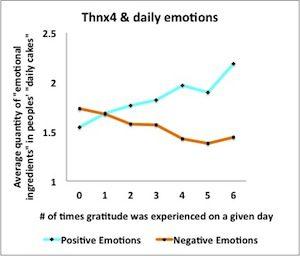 Thnx4.org Gratitude Journal